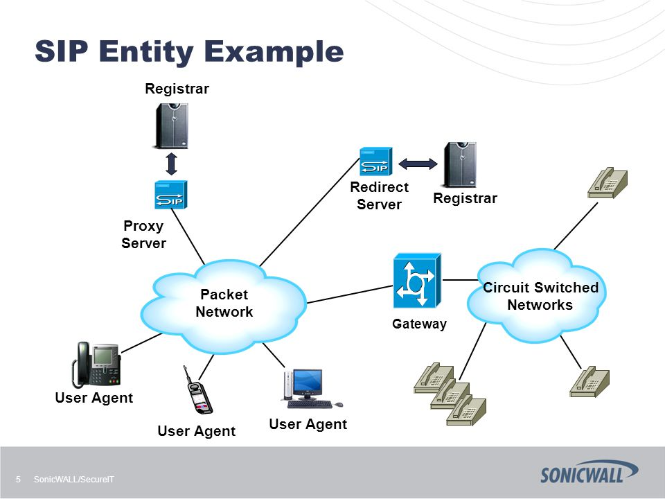 SonicWALL/SecureIT 5 SIP Entity Example Redirect Server Registrar User Agent Proxy Server Gateway Circuit Switched Networks Packet Network User Agent Registrar User Agent