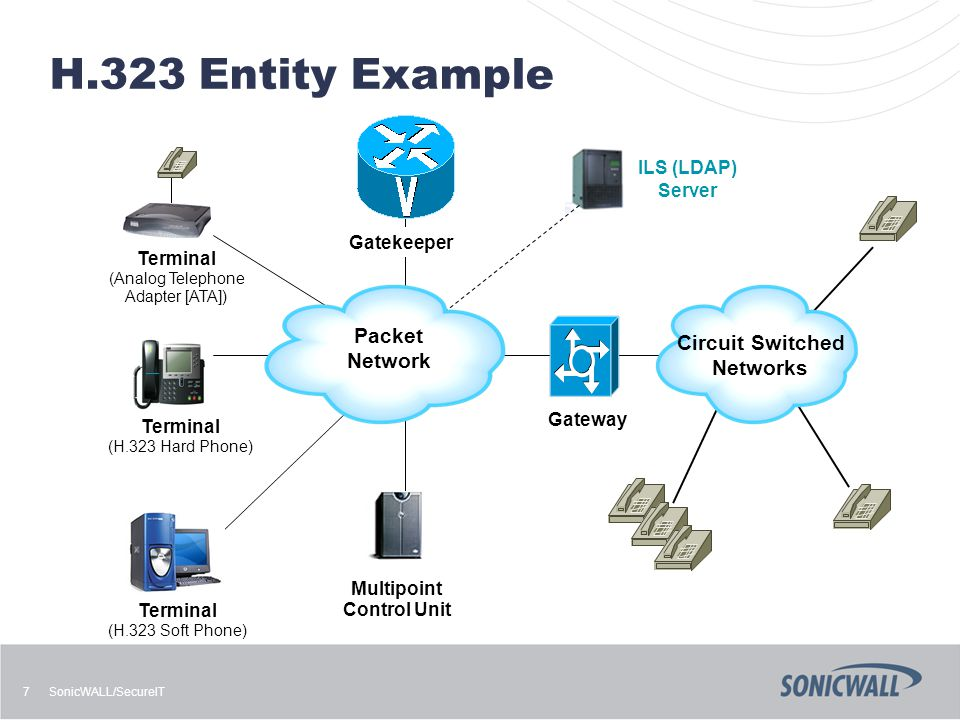 SonicWALL/SecureIT 7 H.323 Entity Example Terminal (Analog Telephone Adapter [ATA]) Multipoint Control Unit Gatekeeper Gateway Terminal (H.323 Hard Phone) Terminal (H.323 Soft Phone) ILS (LDAP) Server Circuit Switched Networks Packet Network