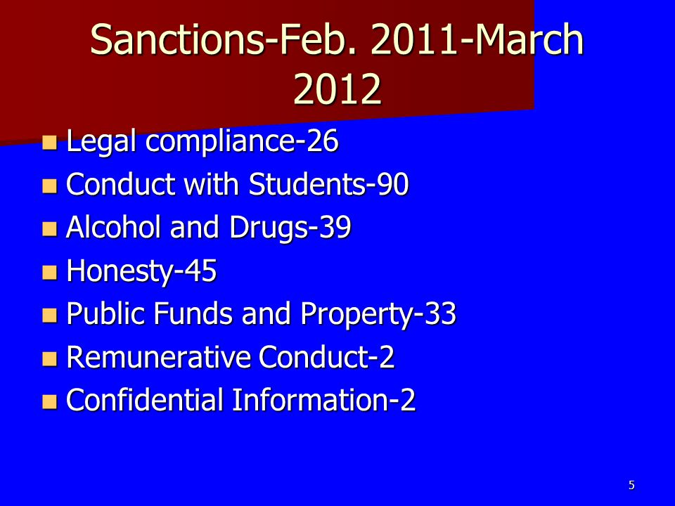 Sanctions-Feb. 2011-March 2012 Legal compliance-26 Legal compliance-26 Conduct with Students-90 Conduct with Students-90 Alcohol and Drugs-39 Alcohol