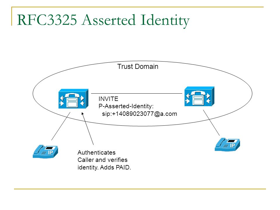 Privacy and Identity RFC 3325: A Private Extension for Asserted Identity in Trusted Networks RFC 3323: A Privacy Mechanism for SIP RFC 4474: SIP Ident