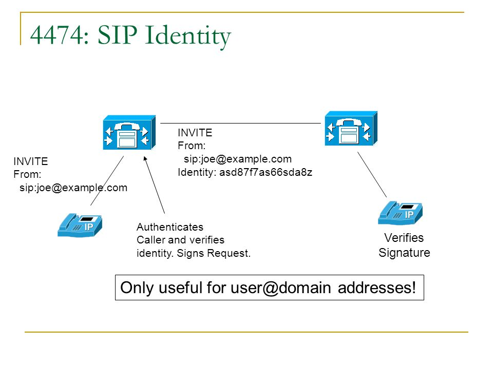 RFC3323 – SIP Privacy Trust Domain INVITE P-Asserted-Identity: sip:+14089023077@a.com From: anonymous INVITE Privacy: id From: anonymous Anonymous Cal
