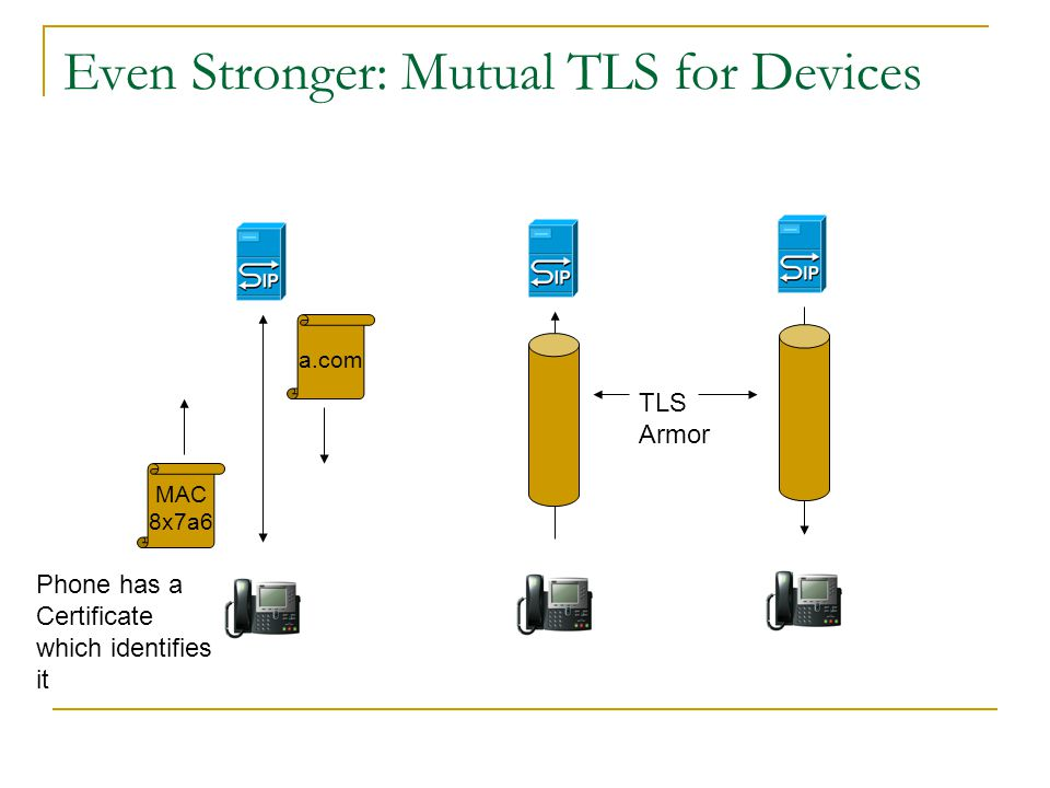 Solution: Digest over TLS Digest= Hash(joe, a7szh1, alligator) Digest= Hash(joe, a7szh1, alligator) = TLS Armor This is how Web Security works!