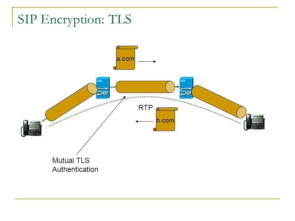 SIP Encryption RTP We want each SIP hop to be Encyprted so only the SIP servers and endpoints see the signaling.