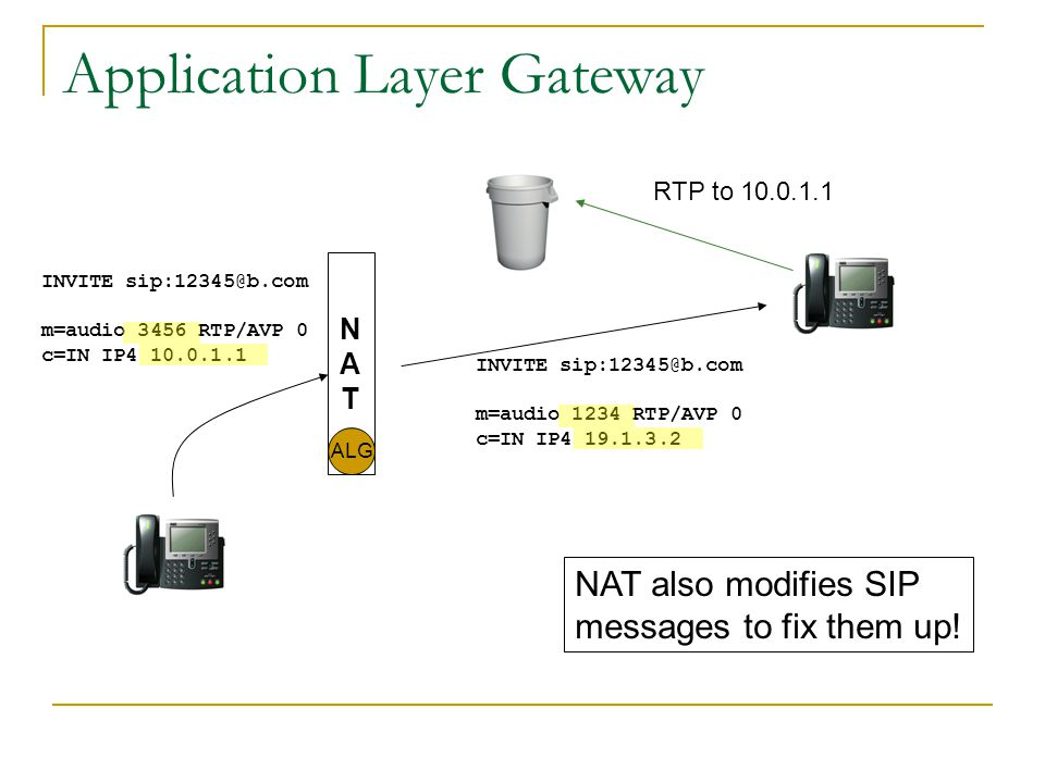 Solution Space Application Layer Gateways (ALGs) Session Border Controllers (SBC) Simple Traversal of UDP Through NAT (STUN) Traversal Using Relay NAT