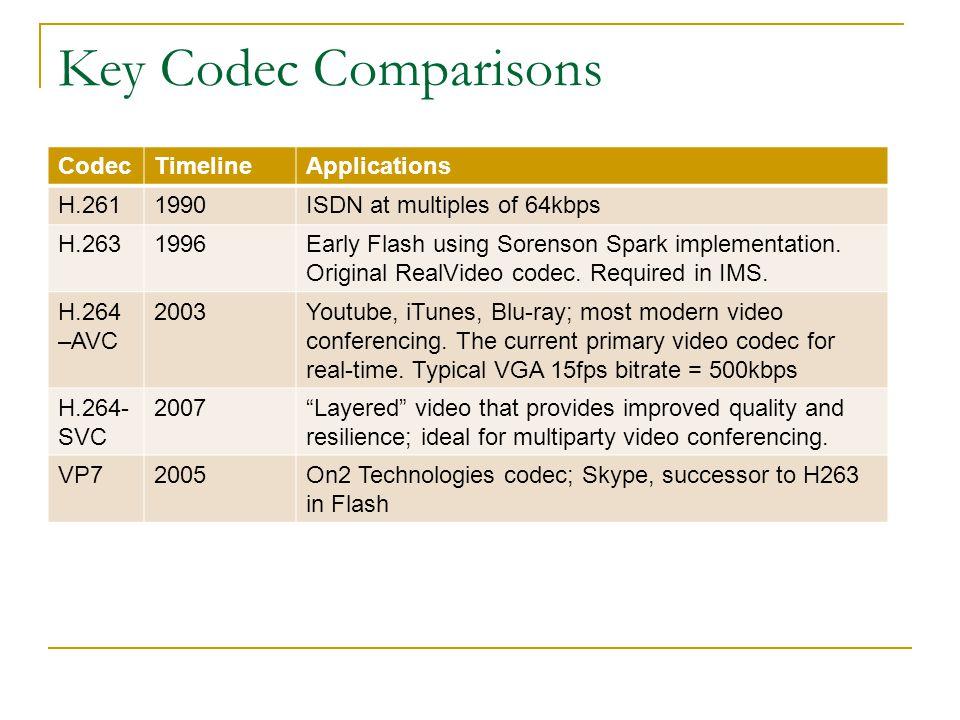 Video Encoder Block Diagram