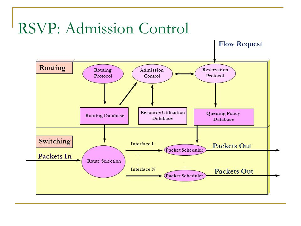 RSVP protocol PATH : Source  Destination  Traffic parameters of source  Collects info on network capabilities  Detects current route RESV: Source