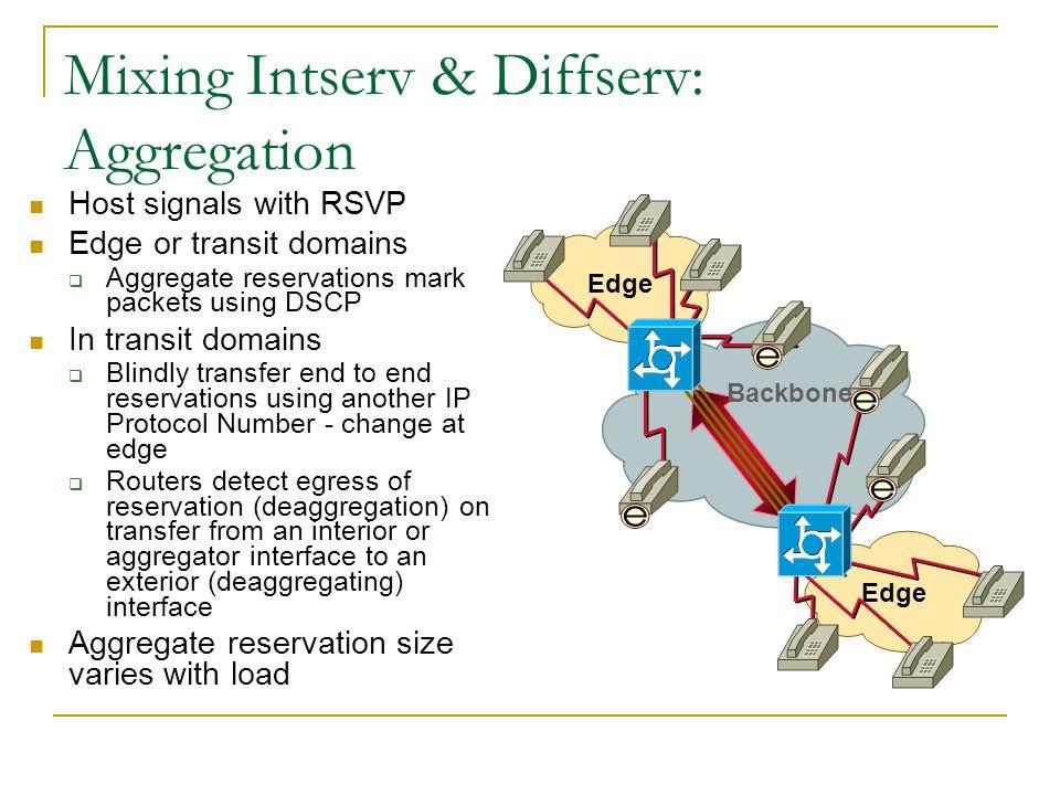 Diffserv Acceptance Time Enthusiasm today Diffserv will solve the world's QoS Diffserv Engineering? Diffserv SLA ? Internet e2e SLA? Diffserv Design &