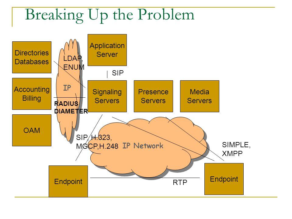 Non-Agenda Programming APIs Emergency Services, Lawful Intercept Numbering, Routing, Naming (ENUM, TRIP) PSTN Interworking Billing, Provisioning, OAM