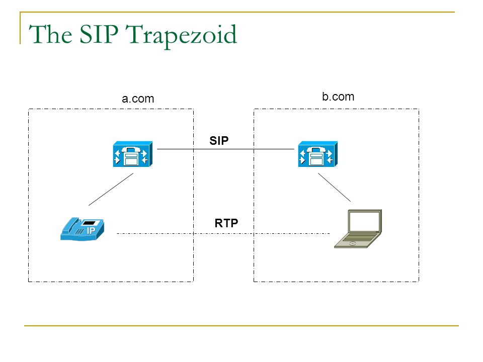 SIP Addressing SIP addresses are URL's URL contains several components  Scheme (sip)  Username  Hostname  Optional port  Parameters  Headers and