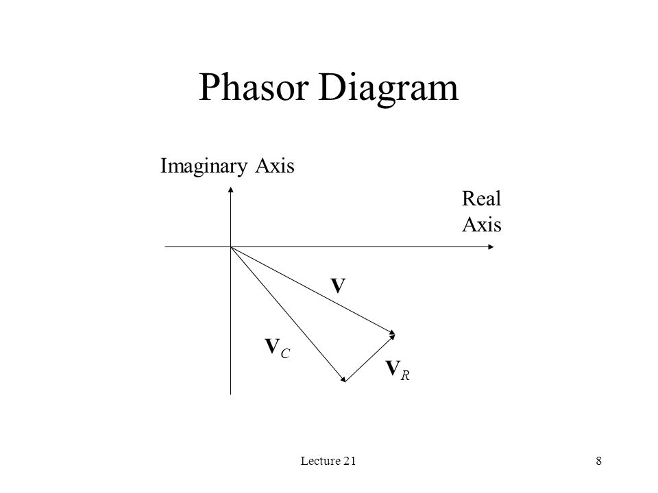 Lecture 218 Phasor Diagram Real Axis Imaginary Axis VRVR VCVC V
