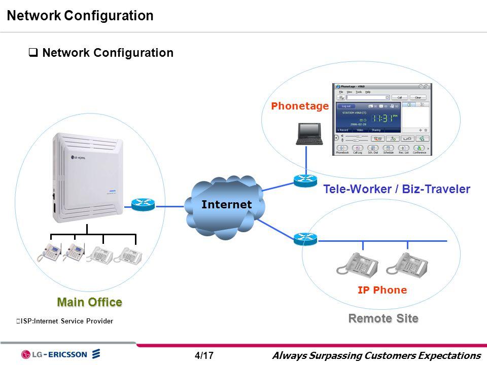 4/17 Always Surpassing Customers Expectations Network Configuration  Network Configuration Main Office Internet IP Phone ※ ISP:Internet Service Provi