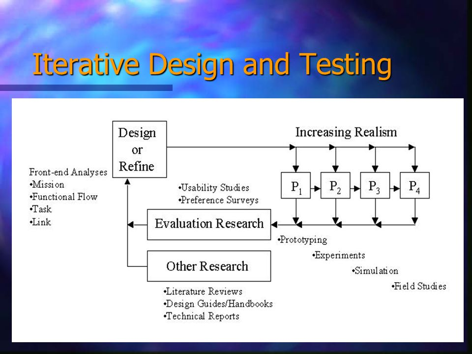 Iterative Design and Testing