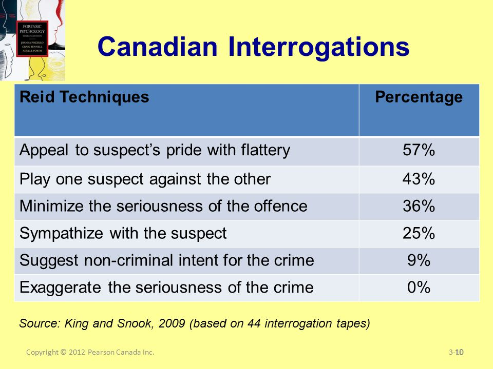 Copyright © 2012 Pearson Canada Inc.10 Canadian Interrogations 3-10 Reid TechniquesPercentage Appeal to suspect's pride with flattery57% Play one suspect against the other43% Minimize the seriousness of the offence36% Sympathize with the suspect25% Suggest non-criminal intent for the crime9% Exaggerate the seriousness of the crime0% Source: King and Snook, 2009 (based on 44 interrogation tapes)