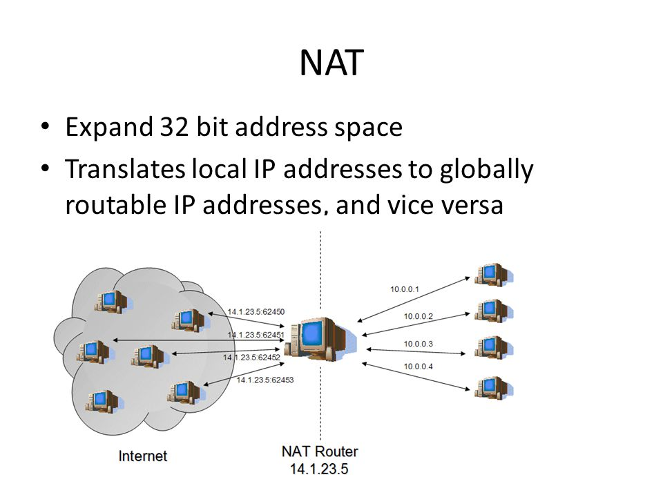 NAT Expand 32 bit address space Translates local IP addresses to globally routable IP addresses, and vice versa