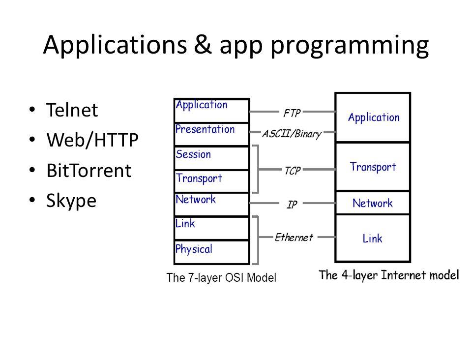 Applications & app programming Telnet Web/HTTP BitTorrent Skype