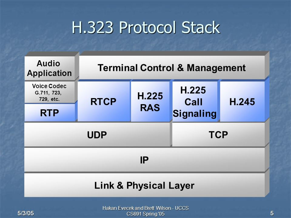 5/3/05 Hakan Evecek and Brett Wilson - UCCS CS691 Spring '05 5 Link & Physical Layer IP UDP TCP RTP Voice Codec G.711, 723, 729, etc. RTCP H.225 RAS H