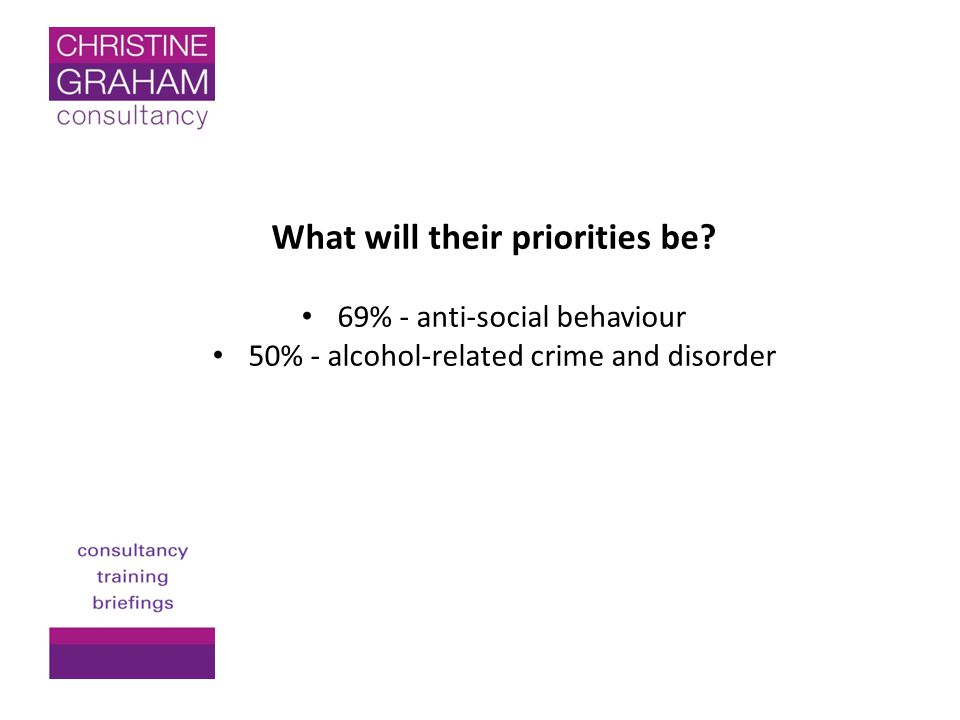 What will their priorities be? 69% - anti-social behaviour 50% - alcohol-related crime and disorder