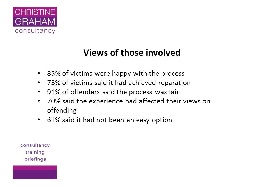 Views of those involved 85% of victims were happy with the process 75% of victims said it had achieved reparation 91% of offenders said the process was fair 70% said the experience had affected their views on offending 61% said it had not been an easy option