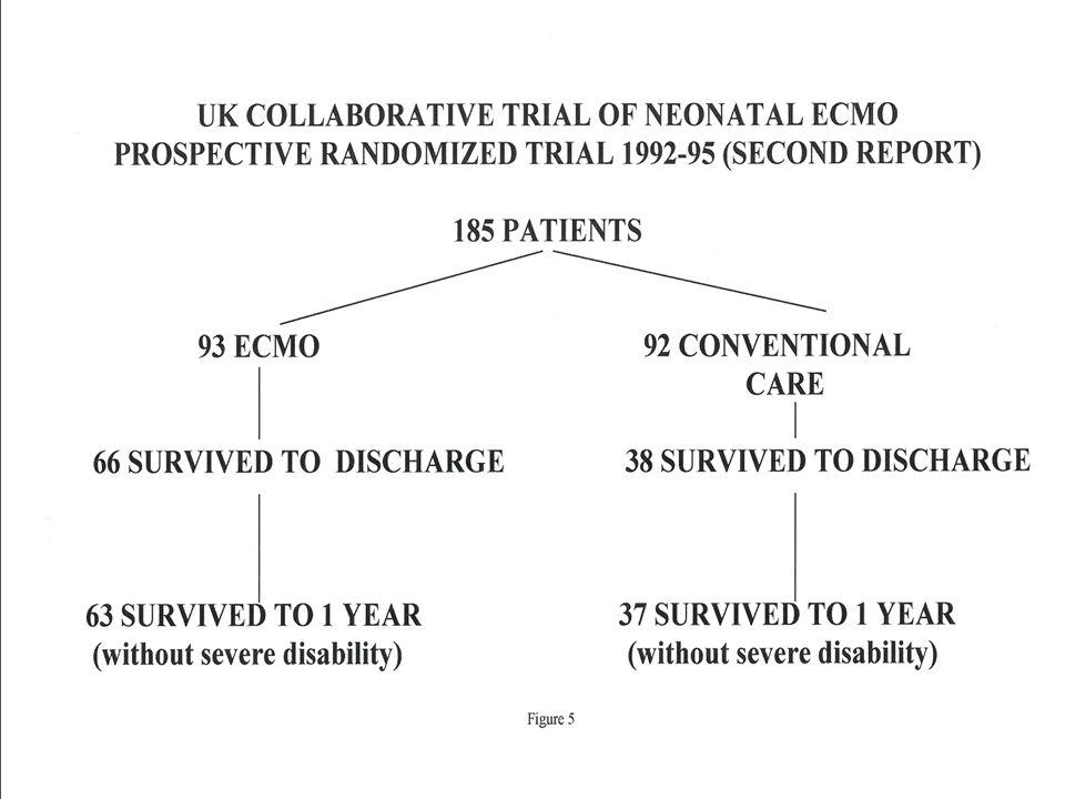 Results u Conventional patients 8/28 Survived (28.5%) u ECMO patients 39/57 Survived (68.4%) u p=0.001