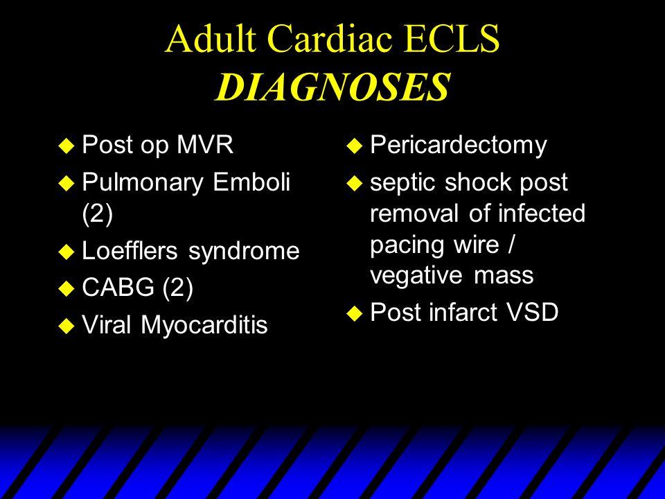 Cardiac ECLS at Glenfield u 40 pediatric cardiac u 10 adult cardiac