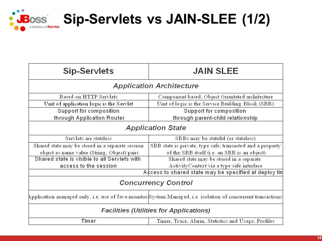 14 Sip-Servlets vs JAIN-SLEE (1/2)