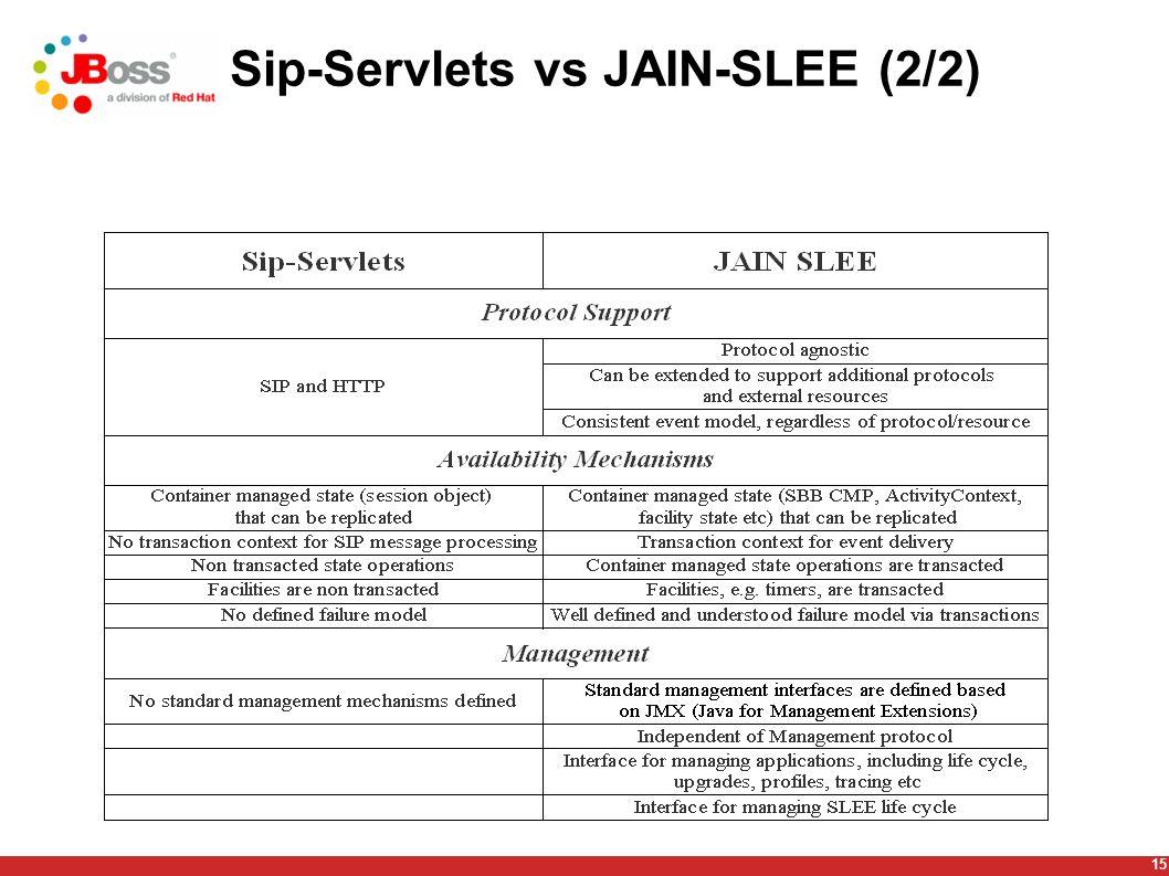 16 JSLEE & SIP Servlets interoperability, why .
