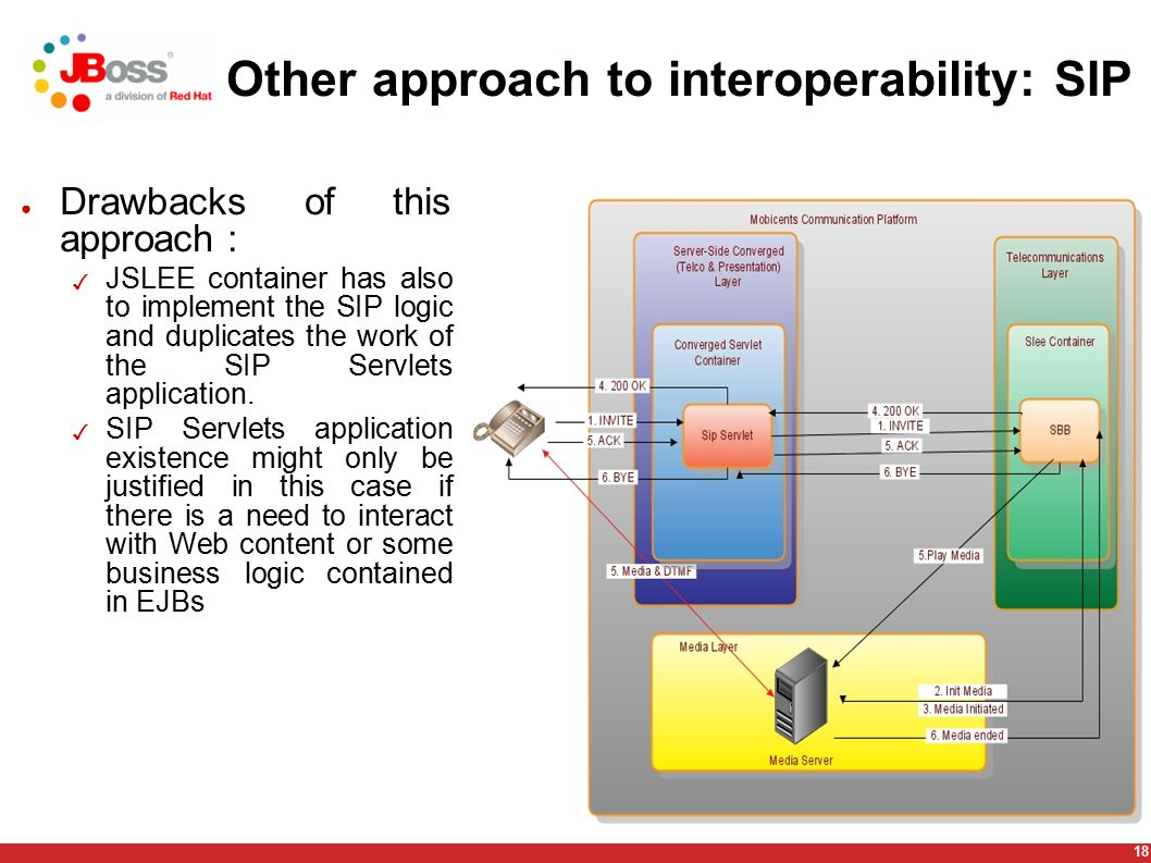 18 Other approach to interoperability: SIP ● Drawbacks of this approach : ✓ JSLEE container has also to implement the SIP logic and duplicates the work of the SIP Servlets application.