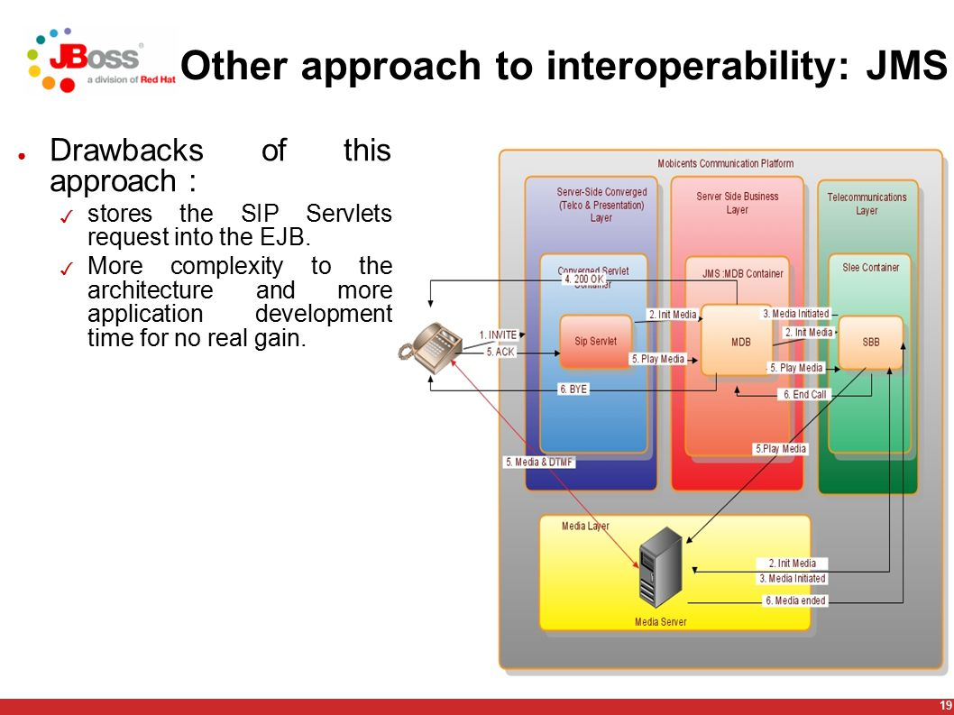 19 Other approach to interoperability: JMS ● Drawbacks of this approach : ✓ stores the SIP Servlets request into the EJB. ✓ More complexity to the arc