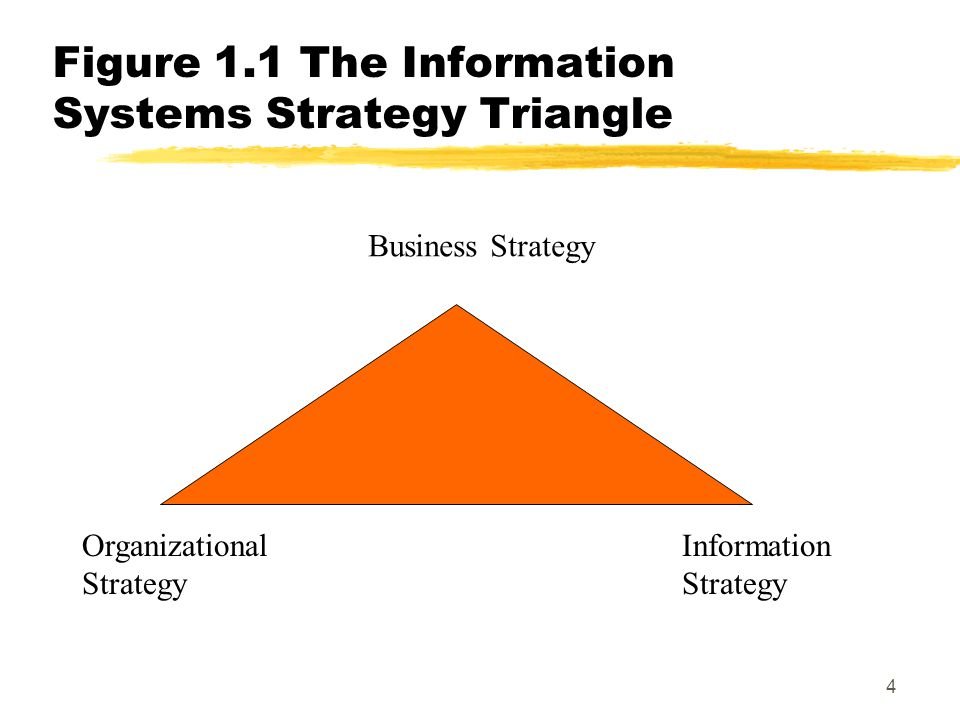 25 BRIEF OVERVIEW OF INFORMATION SYSTEMS STRATEGY
