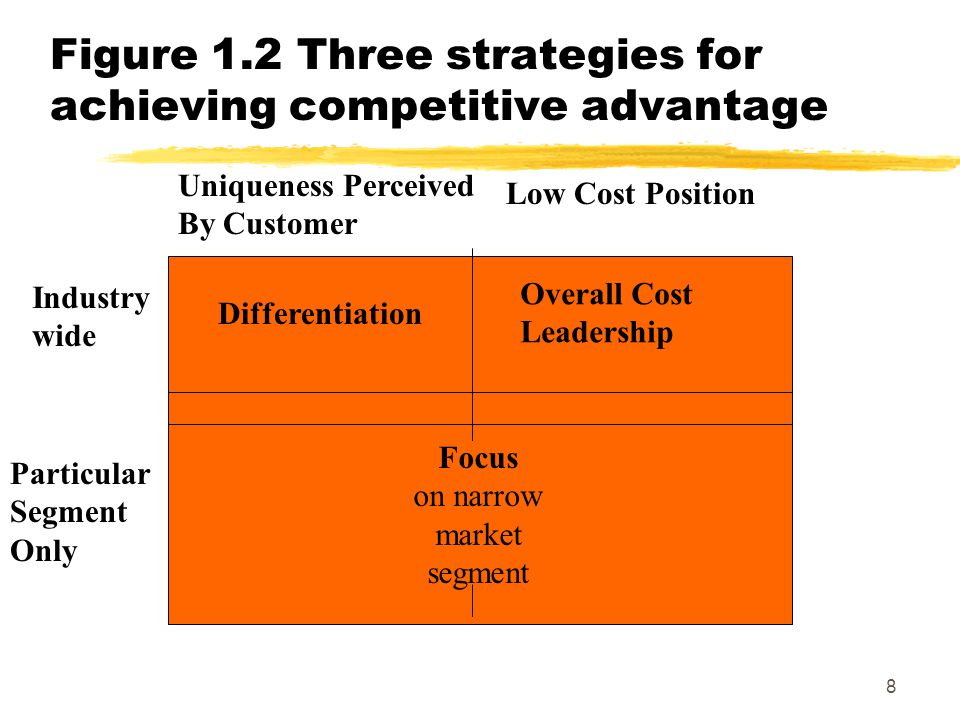 9 Porter's Competitive Advantage Strategies zCost leadership: be the cheapest zDifferentiation: focus on making your product stand out for non-cost reasons zFocus: occupy narrow market niche where the products/services can stand out by virtue of their cost leadership or differentiation.