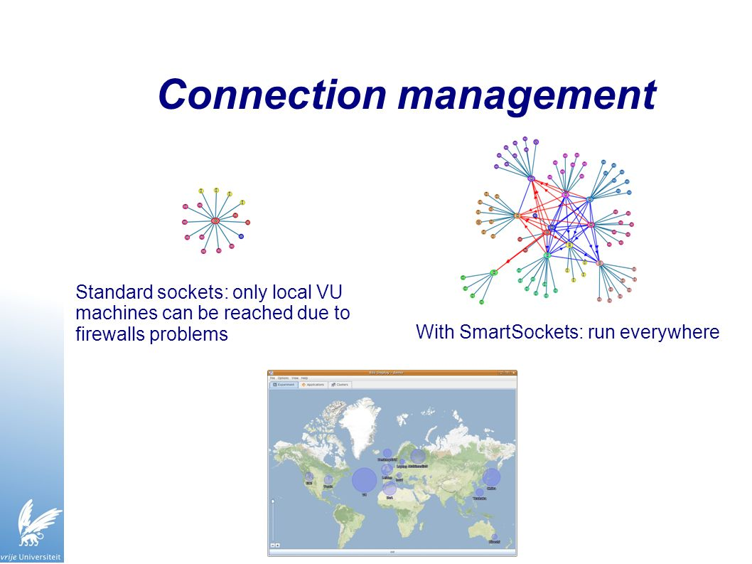 Connection management With SmartSockets: run everywhere Standard sockets: only local VU machines can be reached due to firewalls problems