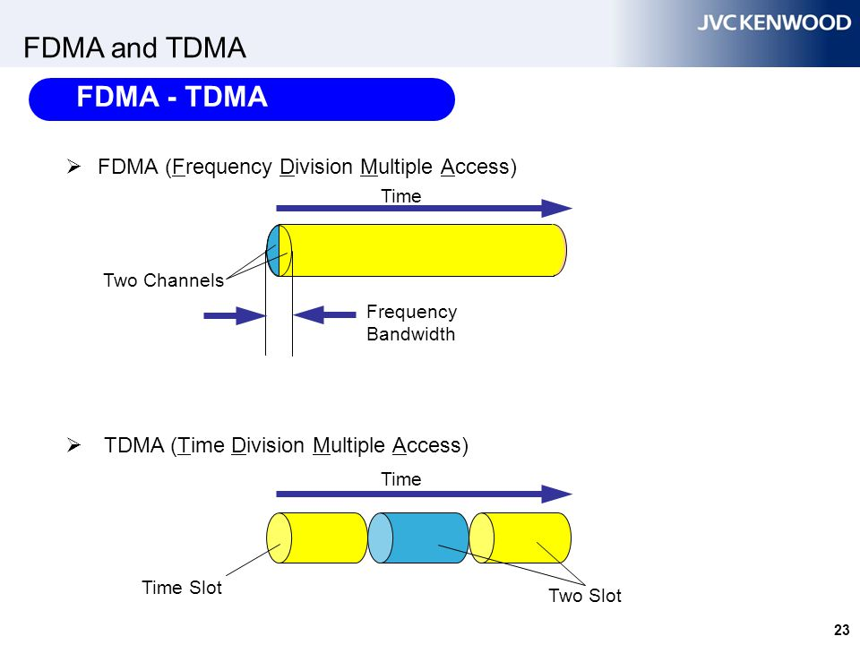 23 FDMA and TDMA  FDMA (Frequency Division Multiple Access)  TDMA (Time Division Multiple Access) Time Frequency Bandwidth Time Slot Two Channels Ti