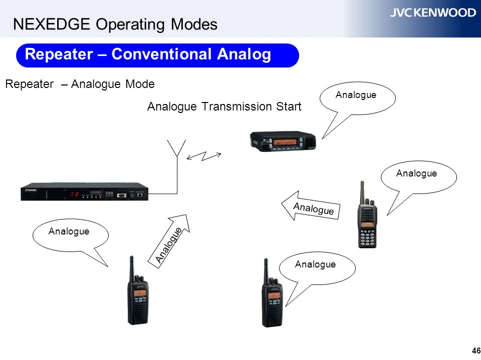 NEXEDGE Operating Modes 46 Repeater – Analogue Mode Analogue Analogue Transmission Start Analogue Repeater – Conventional Analog