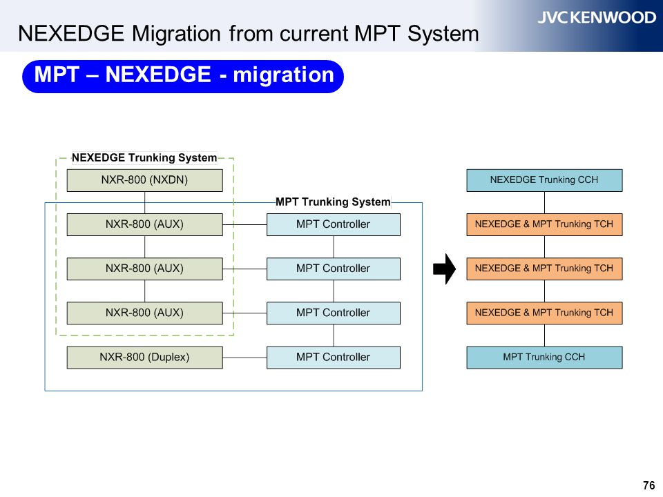 76 NEXEDGE Migration from current MPT System MPT – NEXEDGE - migration