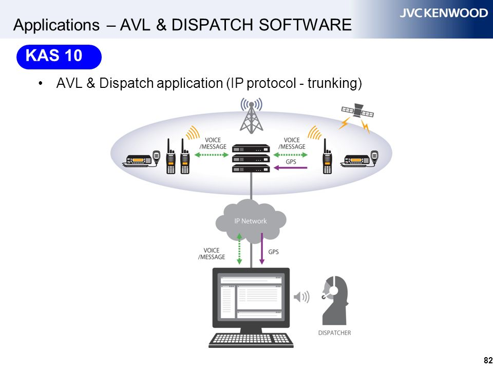 82 Applications – AVL & DISPATCH SOFTWARE AVL & Dispatch application (IP protocol - trunking) KAS 10