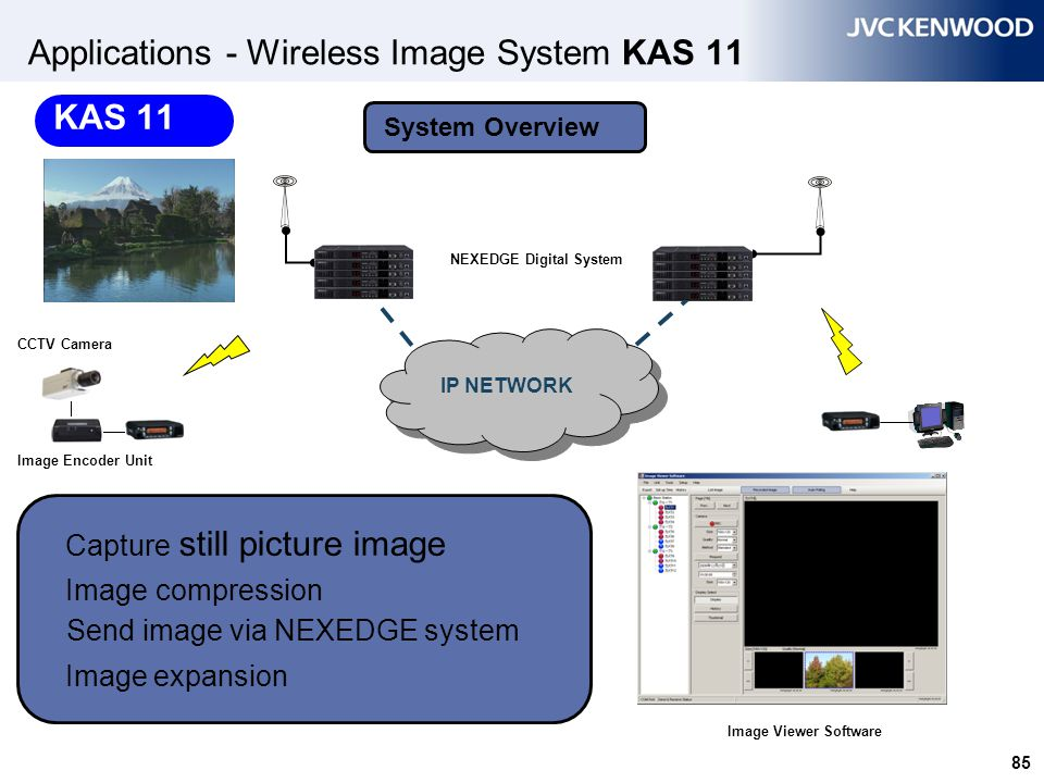 Applications - Wireless Image System KAS 11 System Overview IP NETWORK Image Viewer Software Image Encoder Unit CCTV Camera NEXEDGE Digital System Cap