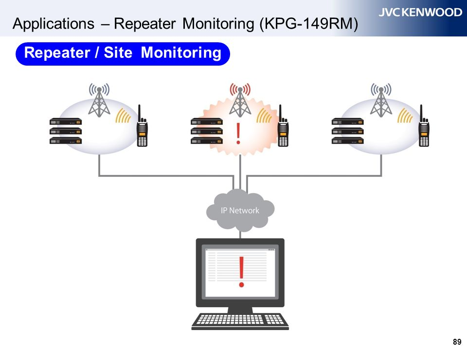 89 Applications – Repeater Monitoring (KPG-149RM) Repeater / Site Monitoring