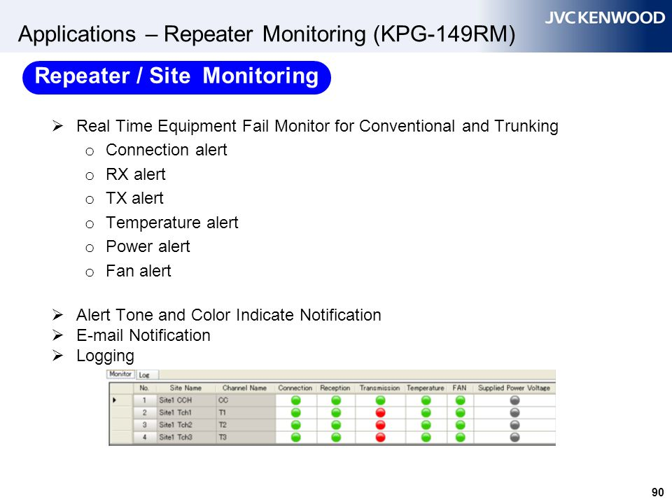 90 Applications – Repeater Monitoring (KPG-149RM)  Real Time Equipment Fail Monitor for Conventional and Trunking o Connection alert o RX alert o TX