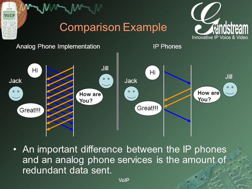 VoIP Comparison Example An important difference between the IP phones and an analog phone services is the amount of redundant data sent. Jack Jill Jac