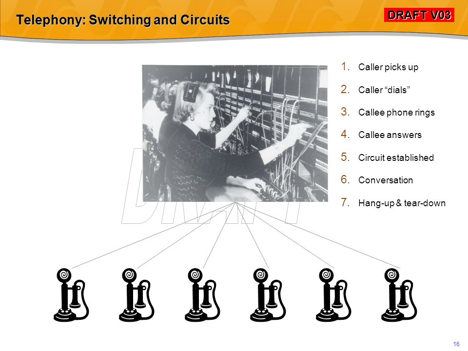 DRAFT V03 DRAFT V03 15 Telephony: Switching and Circuits Alexander Graham Bell Thomas Watson