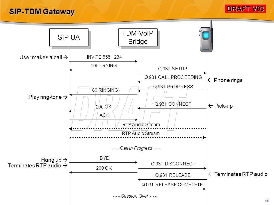 DRAFT V03 DRAFT V03 89 SIP-TDM Gateway Signalling gateway Media Gateway Controller Media Gateway PSTN IP RTP SIP TDM ISDN