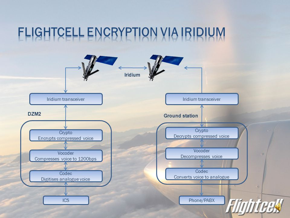  Complete end-to-end secure communications system  Flightcell DZM on aircraft and vehicles  Flightcell Ground Station in C2  All commands sent encrypted  Provision to restrict calling remotely  Over-the-Air-Rekeying (OTAR)  Remote key stun