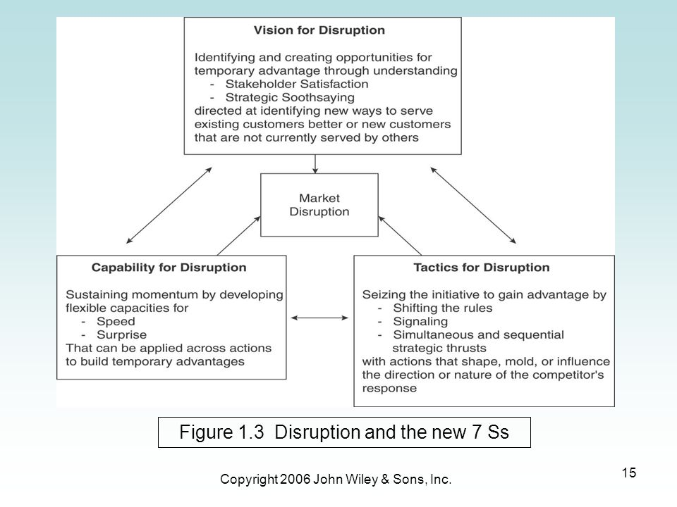 Copyright 2006 John Wiley & Sons, Inc. 15 Figure 1.3 Disruption and the new 7 Ss