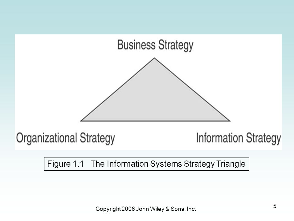 Copyright 2006 John Wiley & Sons, Inc. 5 Figure 1.1 The Information Systems Strategy Triangle