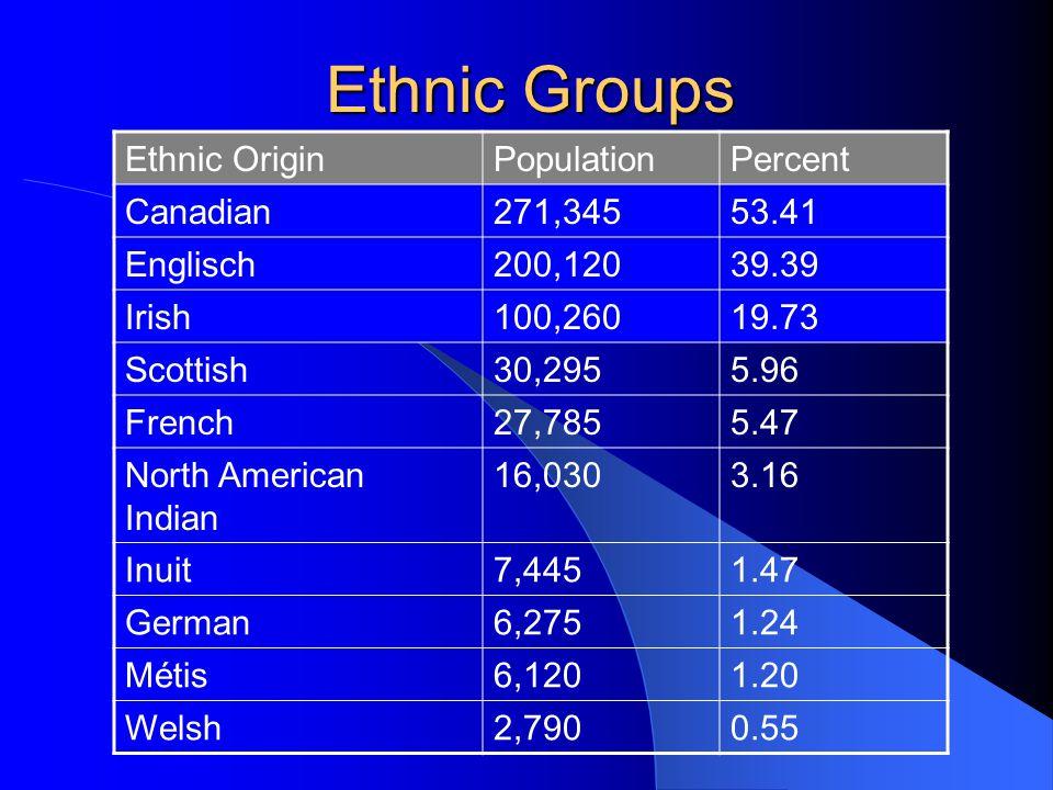 Ethnic Groups Ethnic OriginPopulationPercent Canadian271,34553.41 Englisch200,12039.39 Irish100,26019.73 Scottish30,2955.96 French27,7855.47 North American Indian 16,0303.16 Inuit7,4451.47 German6,2751.24 Métis6,1201.20 Welsh2,7900.55