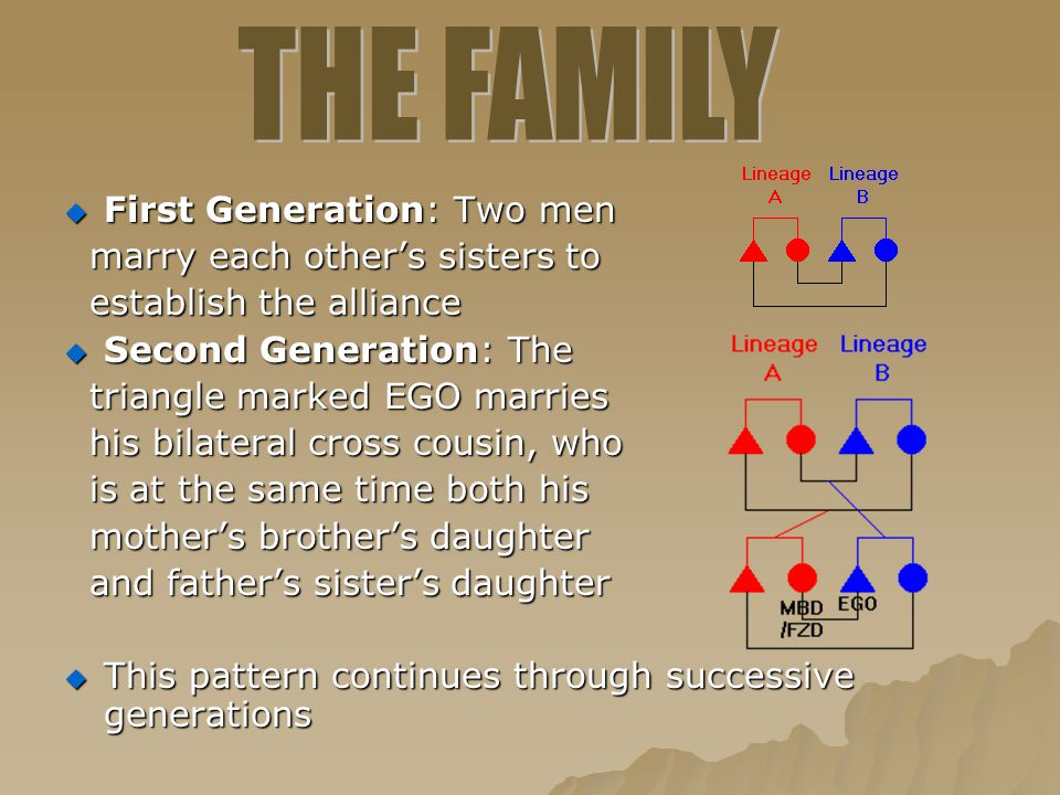 First Generation: Two men marry each other's sisters to marry each other's sisters to establish the alliance establish the alliance  Second Generat