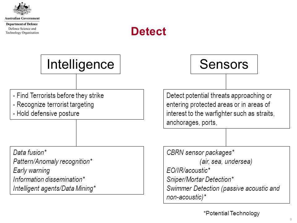 10 Classify Classification (provoke intent) Remote Explosive Detection* Standoff imaging* Firearm Detection* Biometrics* Sensor Integration *Potential Technology Determine: Friend / Enemy / Neutral.