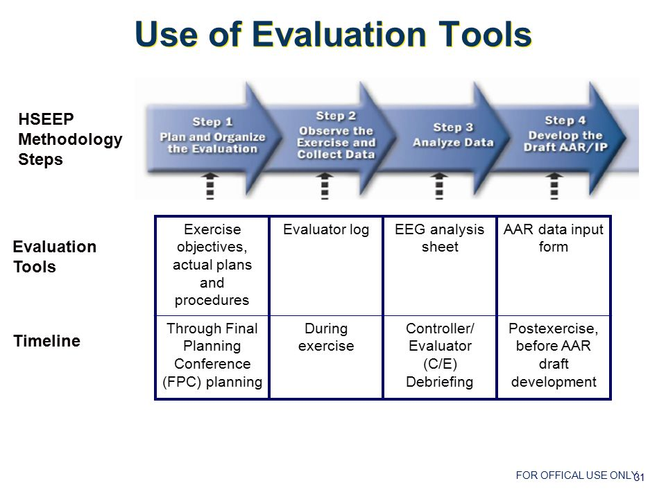 FOR OFFICAL USE ONLY HSEEP Methodology Steps Evaluation Tools Timeline Use of Evaluation Tools Exercise objectives, actual plans and procedures Evaluator logEEG analysis sheet AAR data input form Through Final Planning Conference (FPC) planning During exercise Controller/ Evaluator (C/E) Debriefing Postexercise, before AAR draft development 31