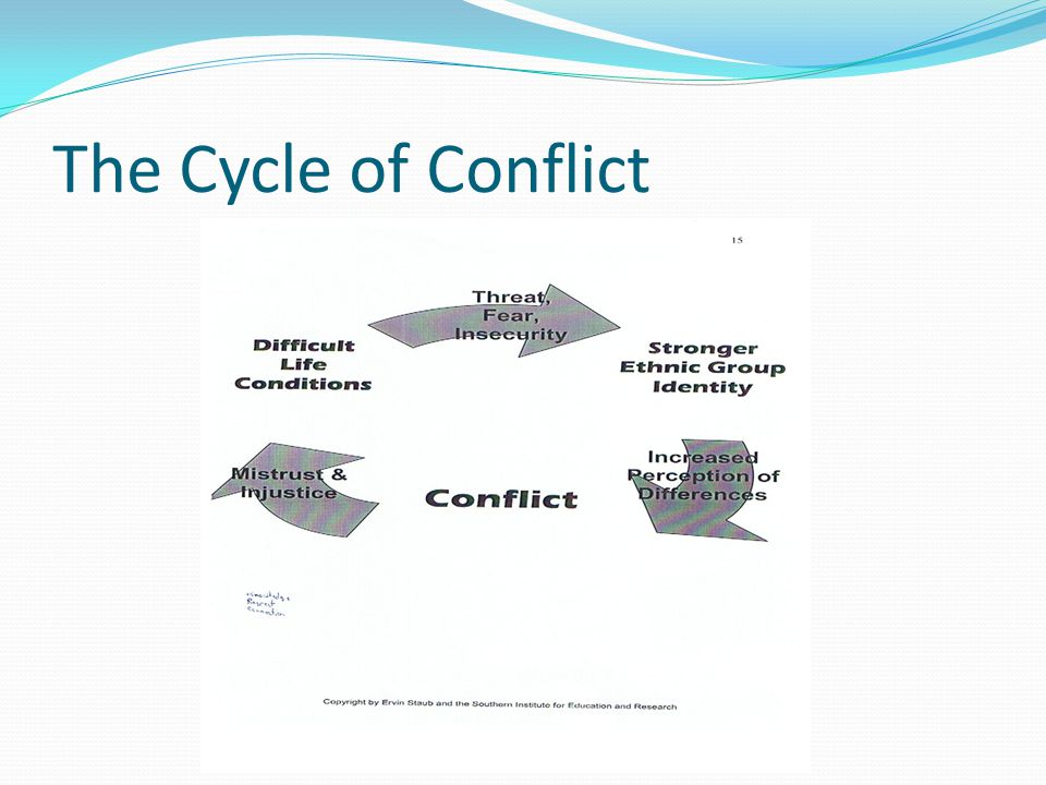 The Cycle of Conflict