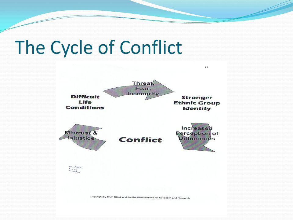 Trauma Bio-Psycho-Social Effects